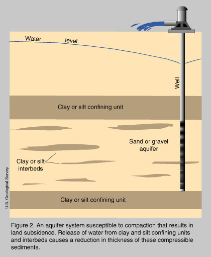 Land Subsidence From Ground Water Pumping